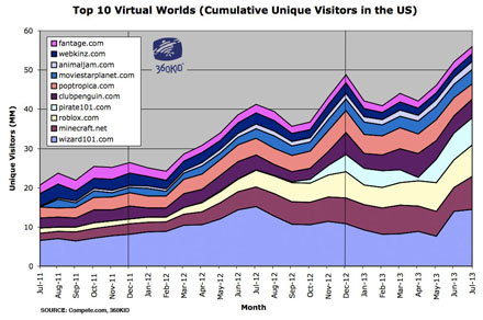 Chart - Top 10 Tween Virtual Worlds - Cumulative Unique Visitor Data