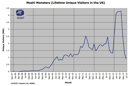 Chart - Moshi Monsters - Lifetime Unique Visitor