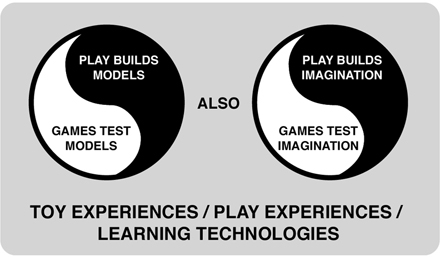 Graphic displaying Will Wright's learning model, comparing the universe of play and games.