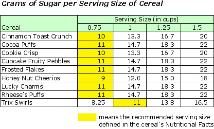 This chart looks at a number of cereals advertised on television and compares the amount of sugar in the recommended serving size as well as other, larger serving sizes