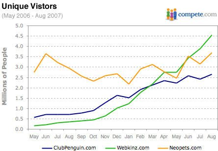 Compete.com - Club Penguin data compared with Webkinz and Neopets