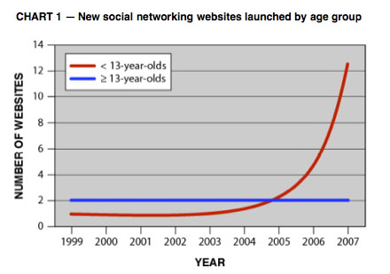Line chart showing new social networking website starts by year.